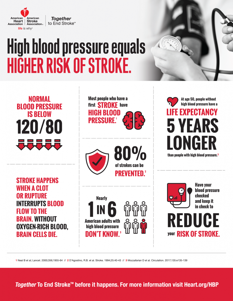 american stroke month high blood pressure infographic